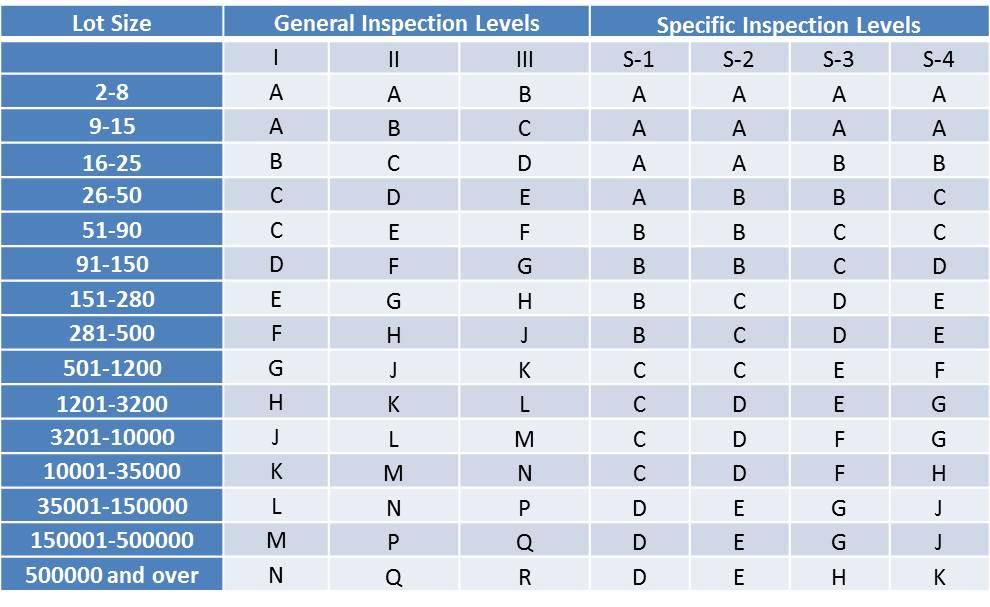AQL Quality Control Services on Goodada.com, Inspection sampling ...